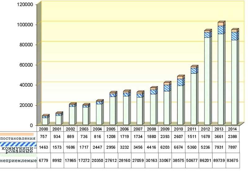 статистика еспч 2014