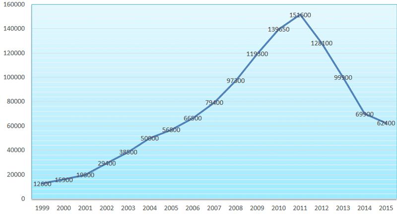 Количество жалоб, ожидающих рассмотрения ЕСПЧ
